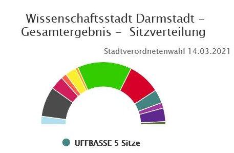 Uffbasse Sitze Kommunalwahl 2021